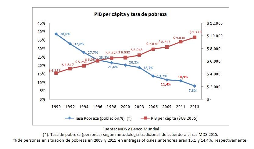 grafico 1 casen 2013