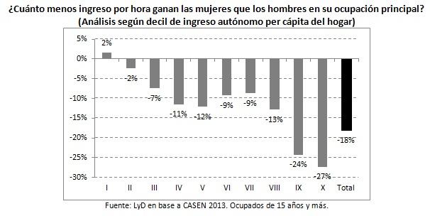 grafico1brecha