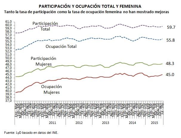 Grafico desempleo