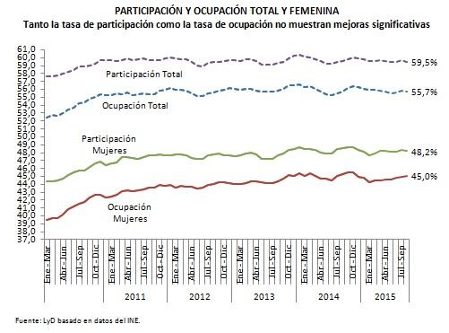 grafico desempleo1