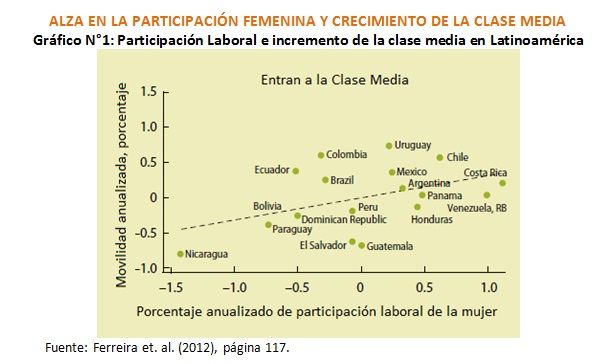 alza participacion femenina