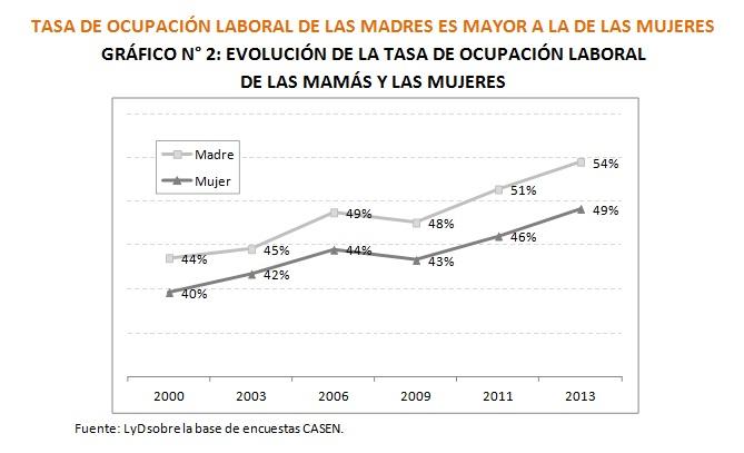 grafico 2 madres